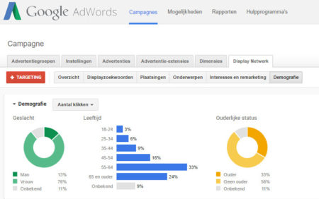Google Adwords display advertenties